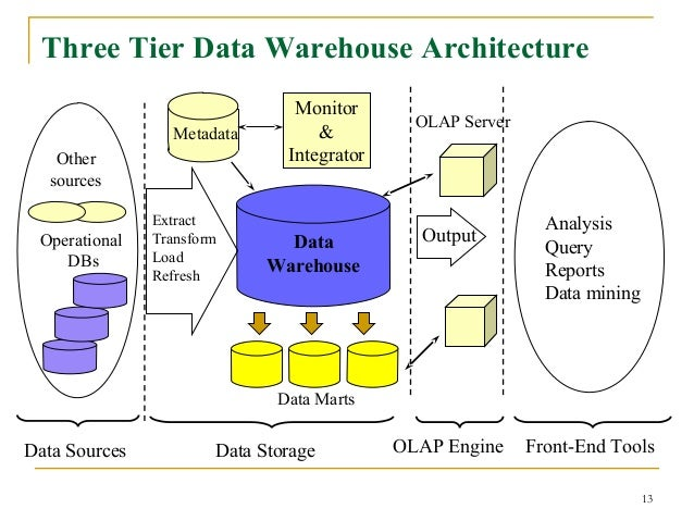 Extraction Tools in Data Warehouse 13 Data Warehouse Extract