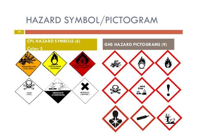 Hazard Symbol/pictogram Cpl