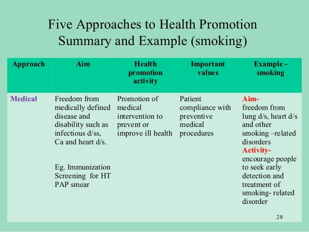 """health promotion proposal Project proposal: """"improvement of public health by promotion of equitable  distributed high quality primary health care systems""""."""