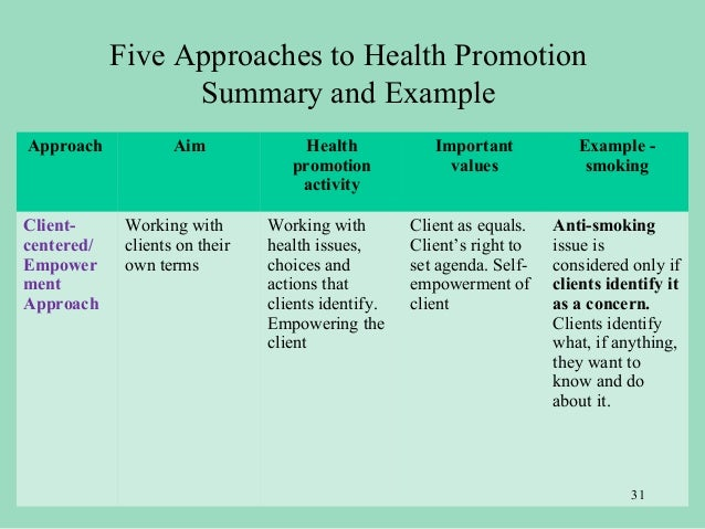 an analysis of empowerment in health promotions and education practice Implications for theory and practice john lord and peggy hutchison the ottawa charter for health promotion notes that people cannot achieve their fullest health potential unless they are but are now involved in a process of empowerment (n=8) in.