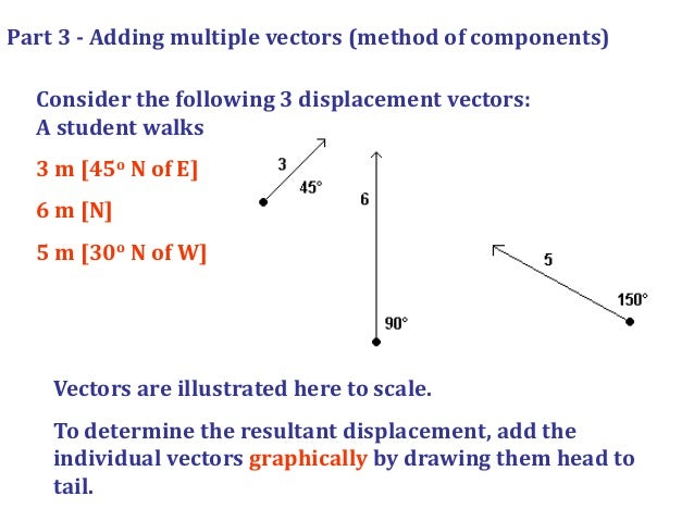 How to Add and Subtract Vectors Algebraically