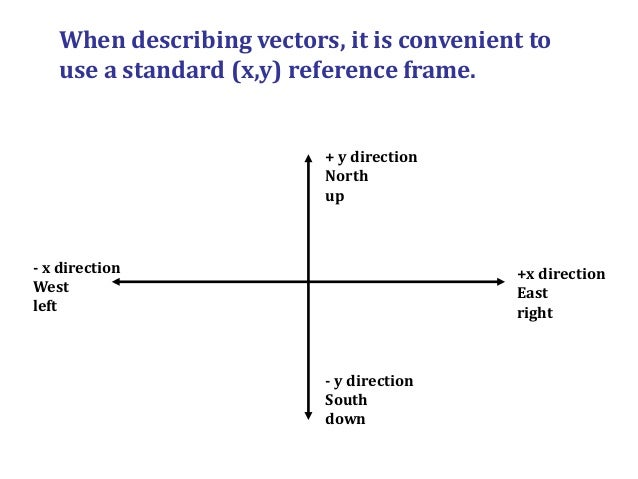 Excellent what is vector quantity photographs