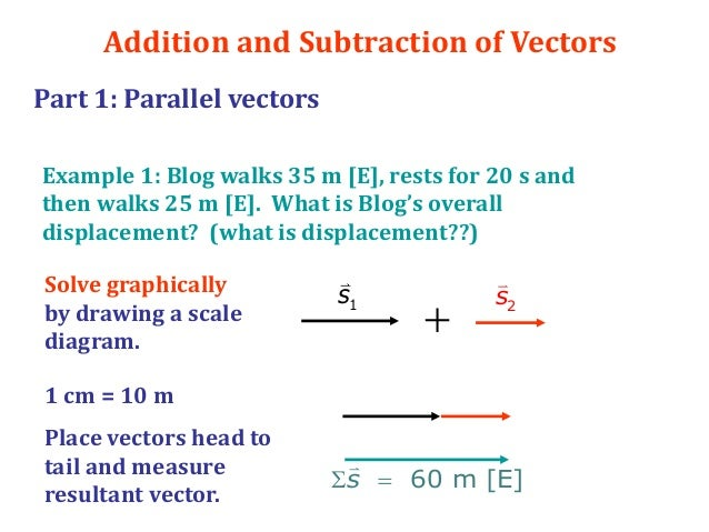 Fabulous vector and scalar examples photos