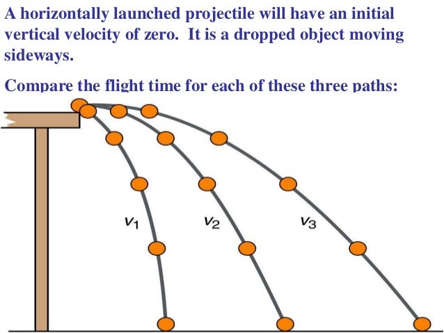 the visual components of projectile motion in the game 24 projectile motion sports are really science experiments in action consider golf balls, footballs, and tennis balls all of these objects are projectiles (figure 260.