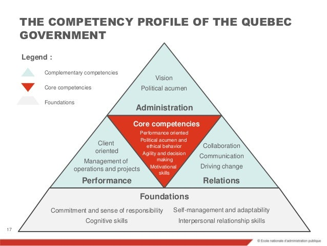self management competency Uvic competency self-assessment guide this competency self-assessment is designed to help you identify your strengths and areas for development in relation to.