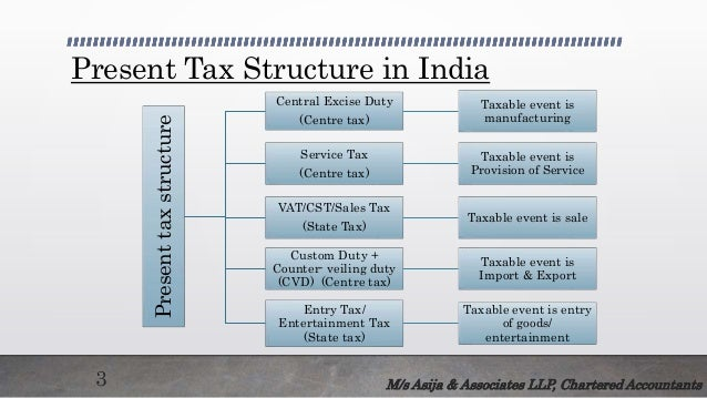 essay on indian tax structure Goods and service tax (gst) is an indirect tax (or consumption tax) levied in india on the sale of goods and services gst is levied at every step in the production process, but is refunded.