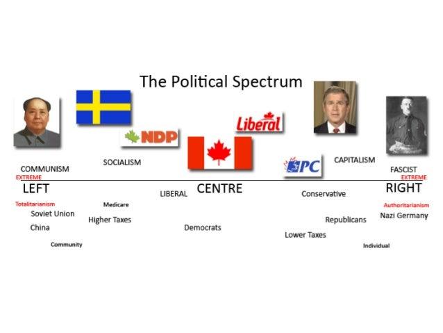 political spectrum quizlet test flash cards