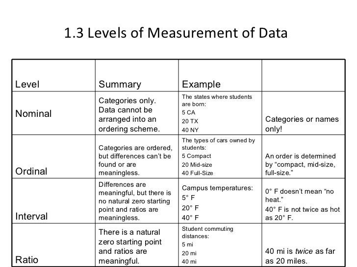 Data Analysis Nominal Data Analysis