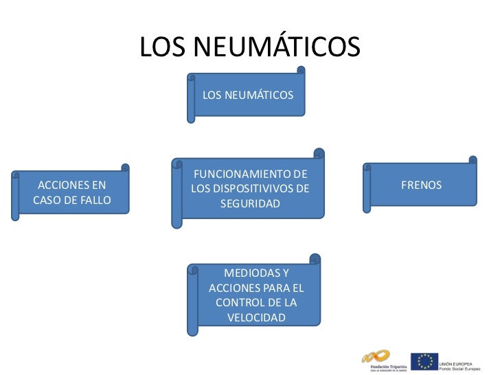 LOS NEUMÁTICOS                     LOS NEUMÁTICOS                    FUNCIONAMIENTO DE ACCIONES EN       LOS DISPOSITIVIVO...