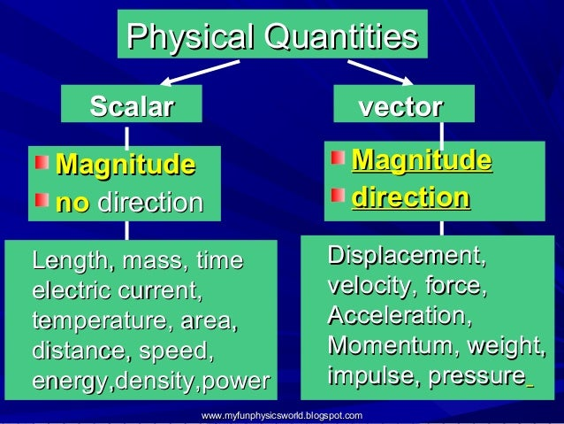 URGENT Is time scalar or vector quantity  Yahoo Answers