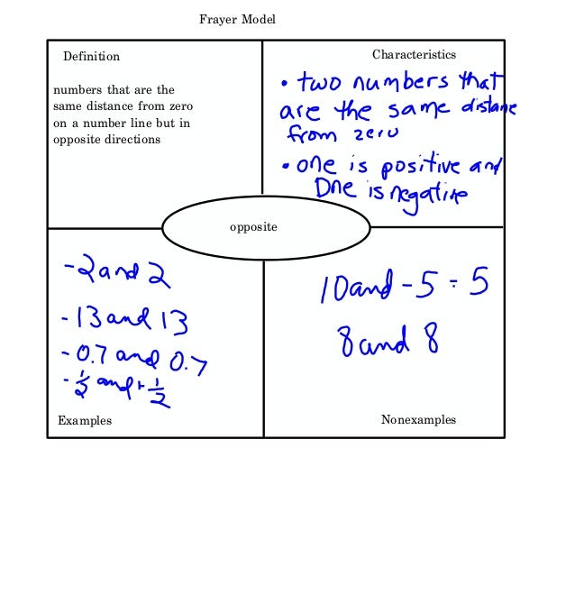 Chapter 1 4 Opposites  Integers  U0026 Absolute Value