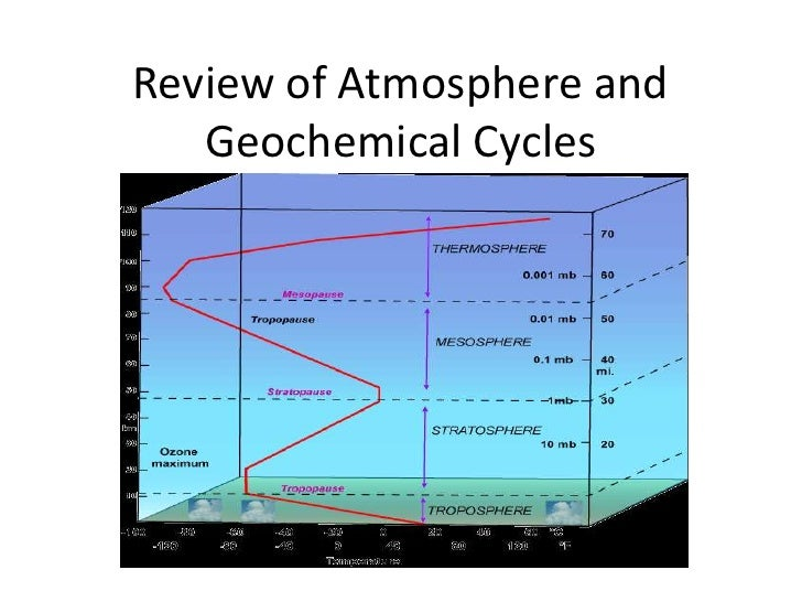 Review of Atmosphere and Geochemical Cycles<br />