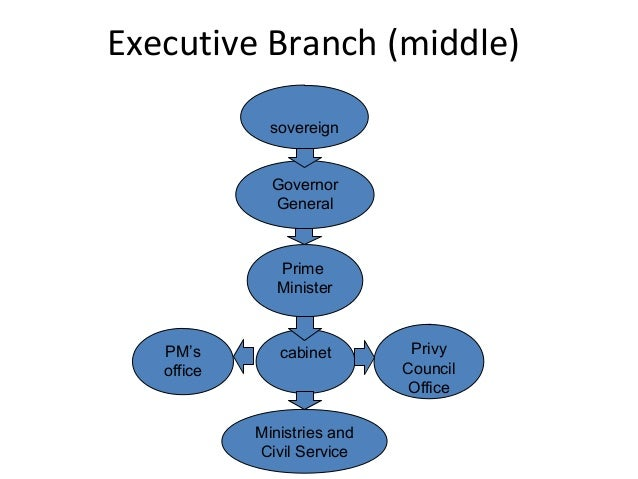 Executive Branch (middle) sovereign Governor General  Prime Minister  PM's office  cabinet  Ministries and Civil Service  ...