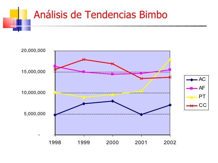 analisis bimbo 2018/6/13 méxico y el panqué sa de cv con la marca el panqué en la zona centro de méxico from finanzas analisis at tecumseh options institute find study.
