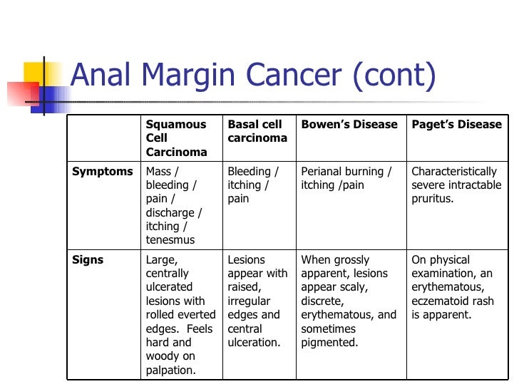 itching symptom anal cancer