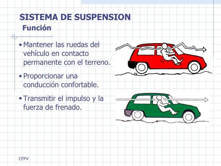 SISTEMA DE SUSPENSION <ul><li>Mantener las ruedas del vehículo en contacto permanente con el terreno.  </li></ul><ul><li>P...