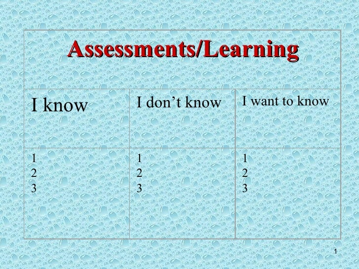 Assessments/Learning I know I don't know I want to know 1 2 3 1 2 3 1 2 3