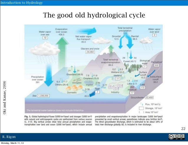 intro to hydrology