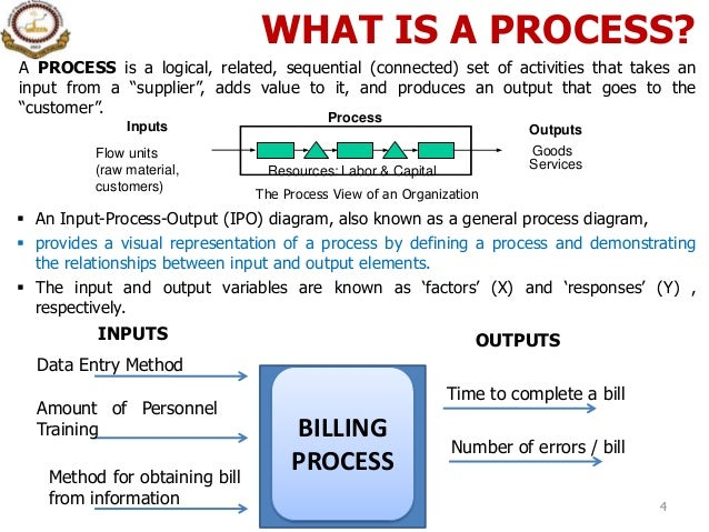 Business Cycle Management as well Shigeo Shingo Quotes 3 furthermore VOC data additionally SMED together with 1 Introduction To Process Process Management. on lean six sigma diagram