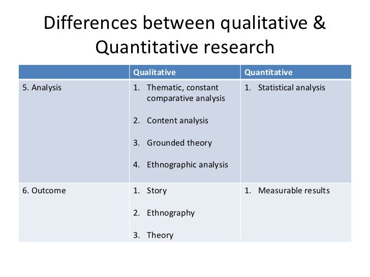 Differences between quantitative and qualitative research