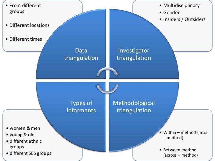 triangulation in research