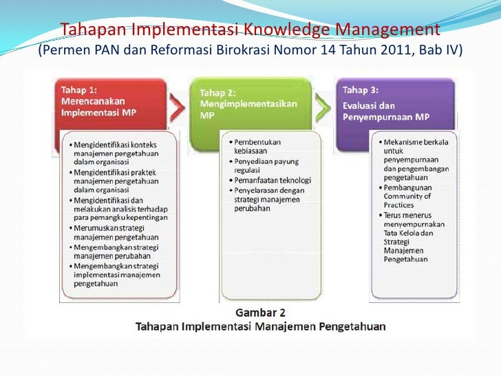 application of knowledge management in management Knowledge management systems allow you to tame the waves of data flooding your business to streamline training, customer support and other vital operations we've written this buyer's guide to help you narrow down the many options on the market and find one that fits your needs basically, this kind.