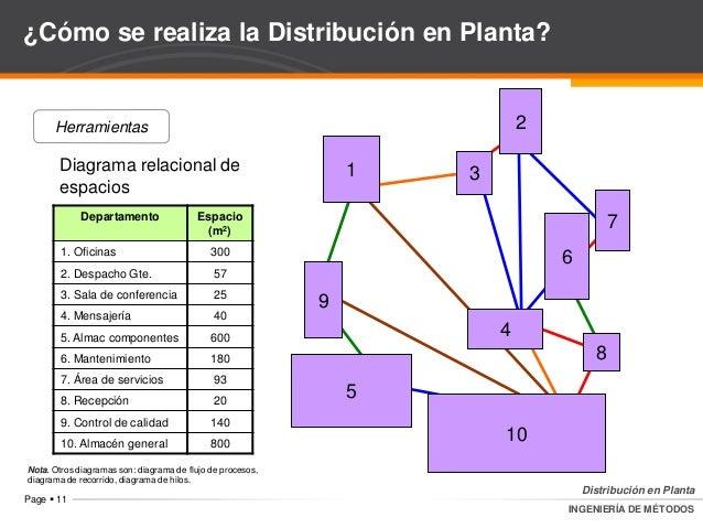 An lisis de operaciones distribuci n en planta for Distribucion de espacios de trabajo