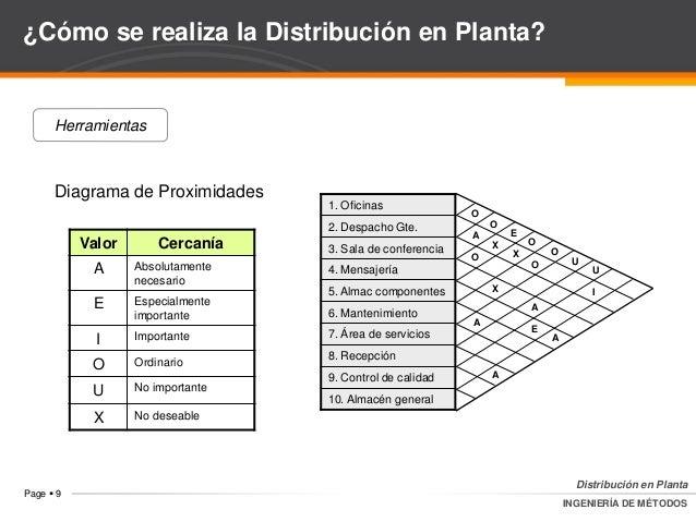 An lisis de operaciones distribuci n en planta for Distribucion de oficinas