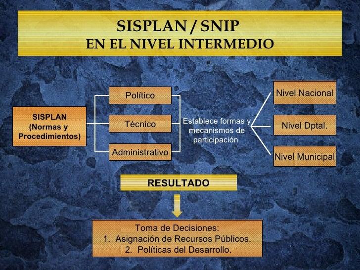 SISPLAN / SNIP  EN EL NIVEL INTERMEDIO SISPLAN (Normas y  Procedimientos) Político Técnico Administrativo Toma de Decision...