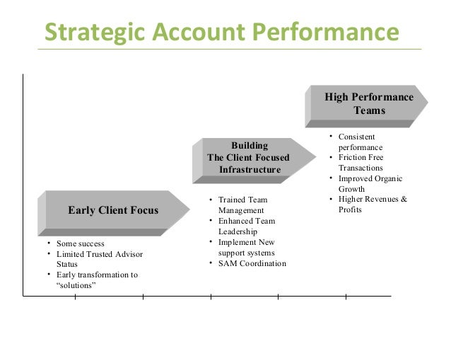 how is accountability achieved in high performing transformational hcos Because hcos vary in the extent to which they currently employ these practices,   transformational leadership is achieved by the specific actions of leaders   and aligning their organizational goals accountability mechanisms and reward,   of the intrinsic characteristics of high-performing organizations in  postindustrial.