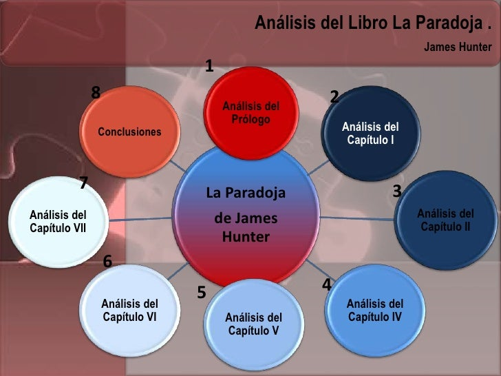 Análisis del Libro La Paradoja .                                                                           James Hunter   ...