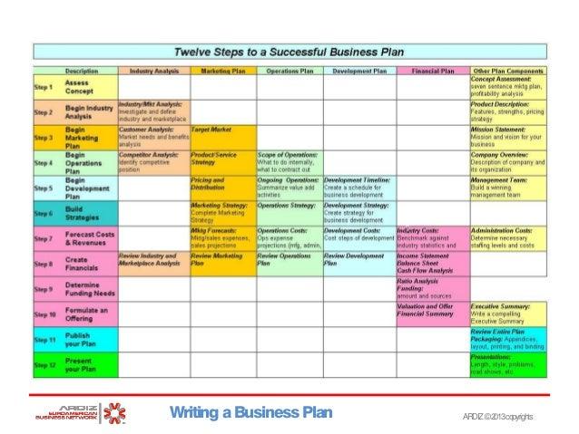 Twelve business plan