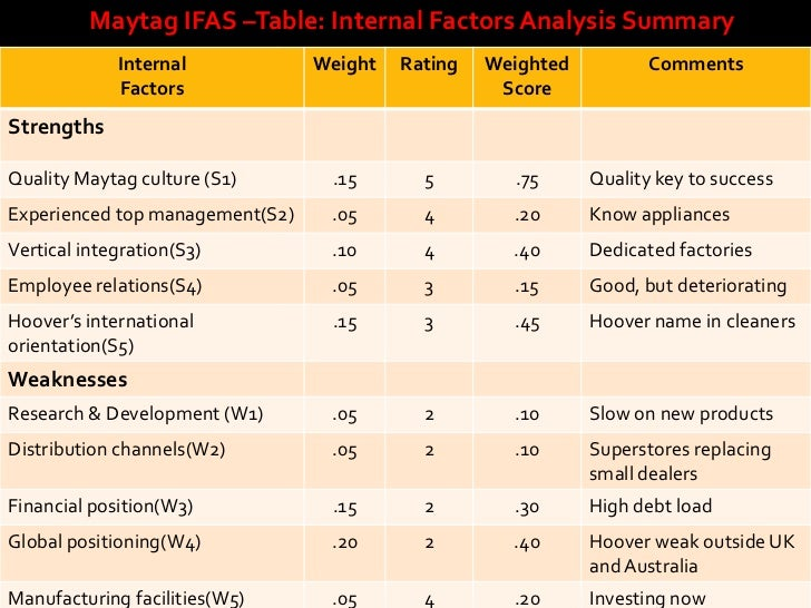 Swot Analysis & EFAS Table