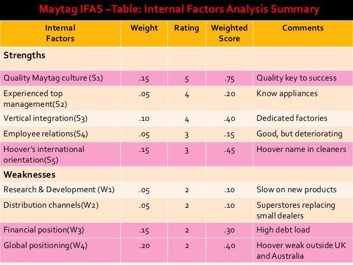 efas analysis how to 2018 strategic factor analysis summary (sfas) analysis of north america's top 4 class 6-8 truck manufacturers - daimler, volvo, paccar section 4: external factor analysis summary (efas) matrix section 5: strategic factor analysis summary (sfas.