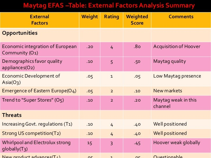 external factor analysis for apple External factors affecting apple inc peter muller loading pest analysis explained: analyzing political, economic, socio-cultural.