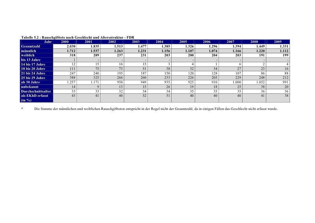 Tabelle 5.2 : Rauschgifttote nach Geschlecht und Altersstruktur - FDR               Jahr      2000          2001          ...