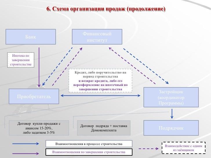 Схема организации продаж