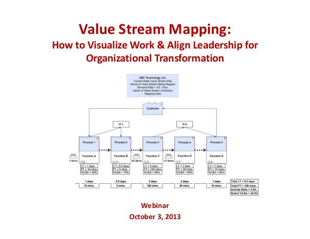 Value Stream Mapping:  How to Visualize Work & Align Leadership for  Organizational Transformation Webinar October 3, 2013