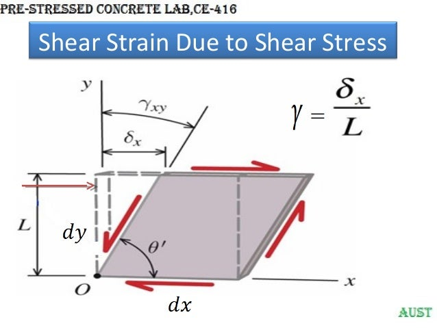 an introduction to torsion and the typical strains Laboratory 4: torsion testing to those typical stress-strain curves tested under tension, giving elastic and plastic ranges with respect figure 7: relationship between modular shear stress and shear strain [2] 12 types of torsion failures.