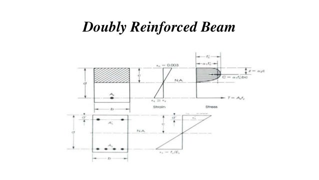Reinforced Concrete Beam : Presentation on rectangular beam design by usd method