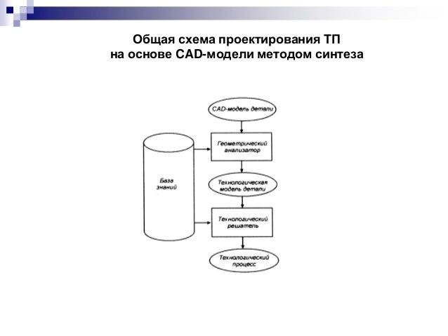 Общая схема проектирования ТП