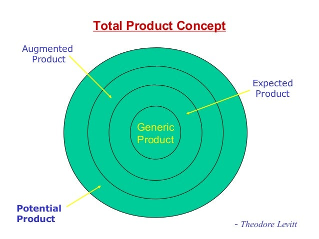 a generic concept of marketing Start studying marketing 2nd set vocab it first researches consumers' generic competitors if it applies the marketing concept in a manner.