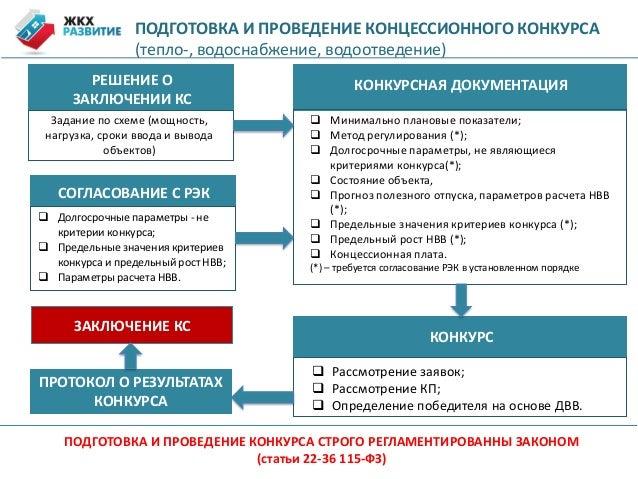 Сроки проведения конкурса на заключение концессионного соглашения