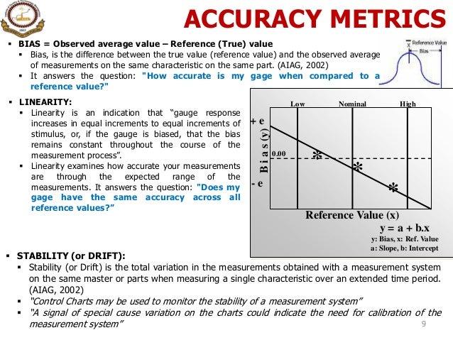 Measurement System Analysis, (MSA), Statistical Method