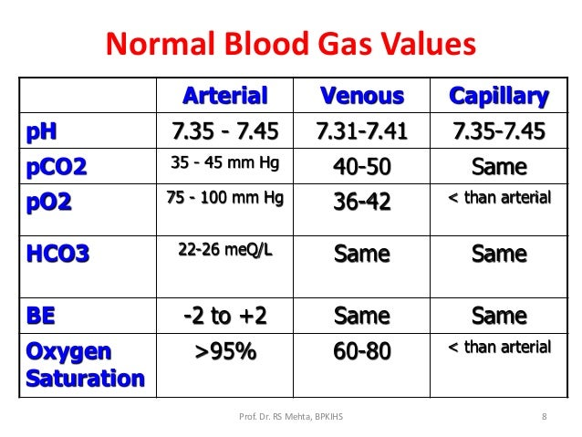 Low oxygen saturation in adults