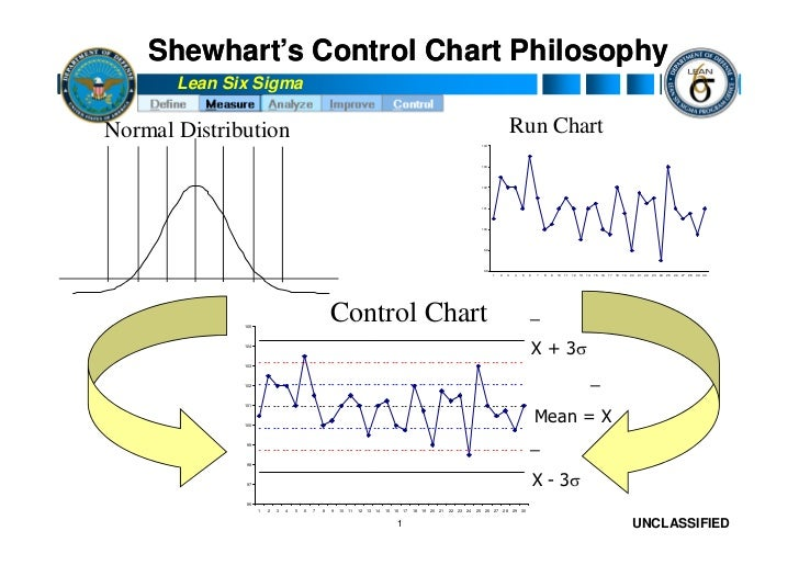Shewhart's Control Chart Philosophy        Lean Six Sigma  Normal Distribution                                            ...