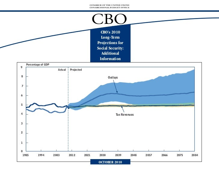 CBO's 2010 Long-Term Projections for Social Security: Chartbook