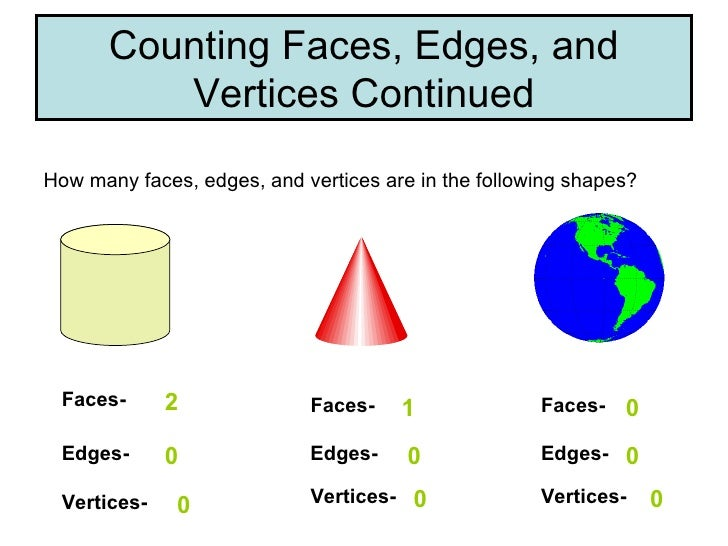 All Worksheets Geometry Faces Edges Vertices Worksheets – Faces Edges Vertices Worksheet