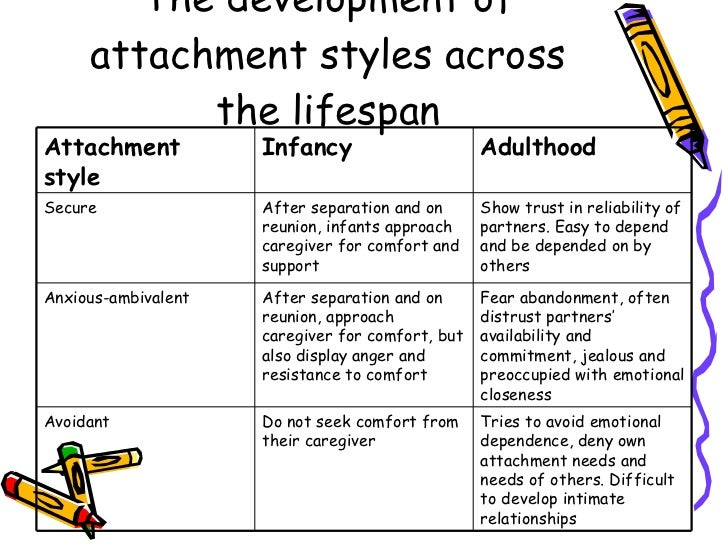 adult attachment styles and romantic relationships essay As including components of attachment behaviour these include peer relationships at all ages, romantic and sexual attraction and responses to the care needs of infants or the sick and elderly to formulate a comprehensive theory of the nature of early attachments, bowlby explored a range of fields.