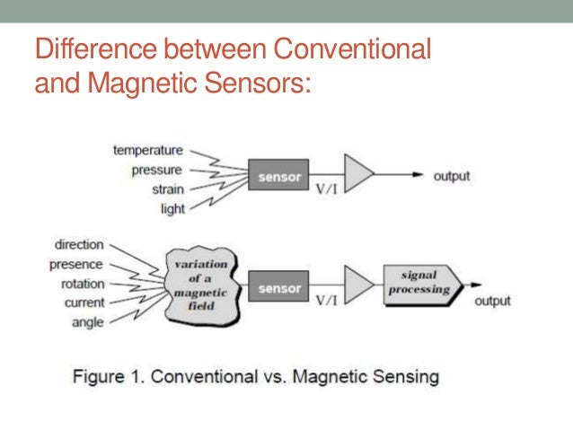 magnetic sensors and their applications Magnetic sensors play a key role in a variety of applications, such as speed and position sensing in the automotive industry or in biomedical applications.